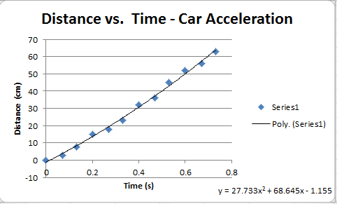 Motion and acceleration car lab james fun with physics derive velocity function from best fit line ccuart Images